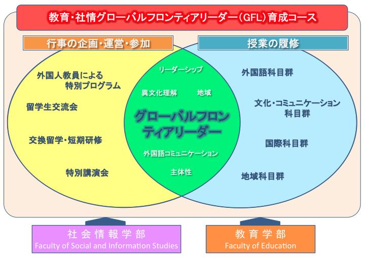 教育・社情GFLコースの概念図